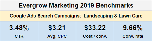 2019 Google Ads Search Campaigns Benchmarks for the Landscaping & Lawn Care Industry
